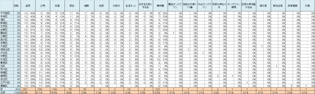 画像 東京23区議会の政党比率一覧