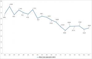 画像  葛飾区議会議員選挙投票率の推移