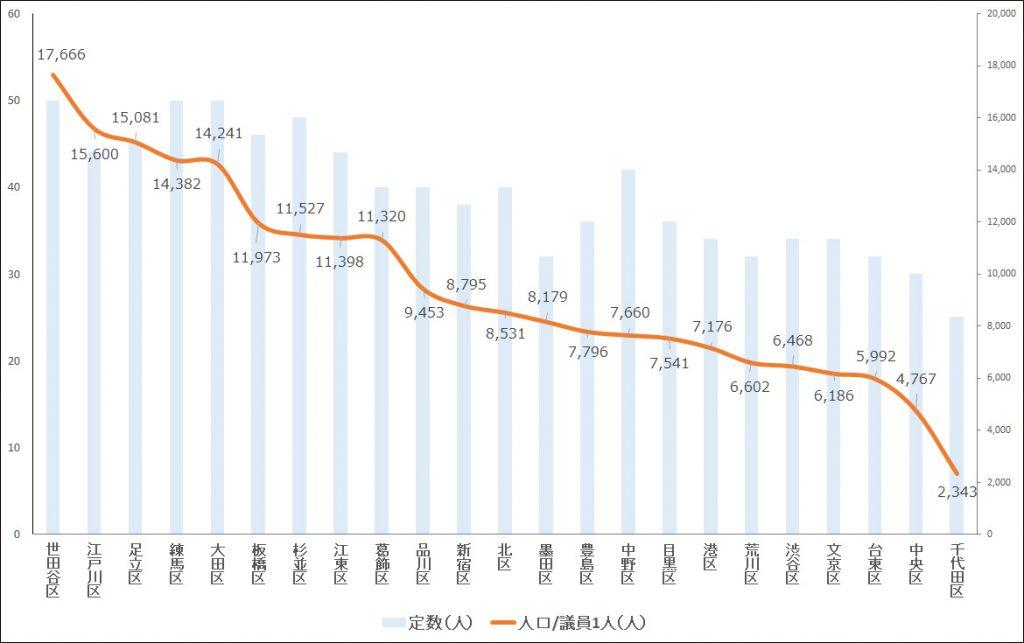 画像 東京23区 議員定数と議員1人当たり人口のグラフ