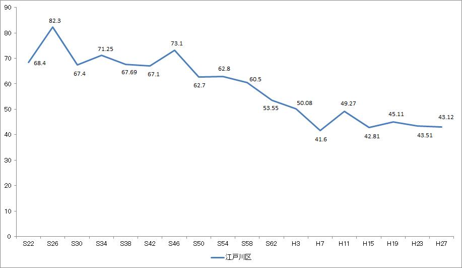 画像 区議会議員選挙投票率の推移(昭和22年から平成27年)