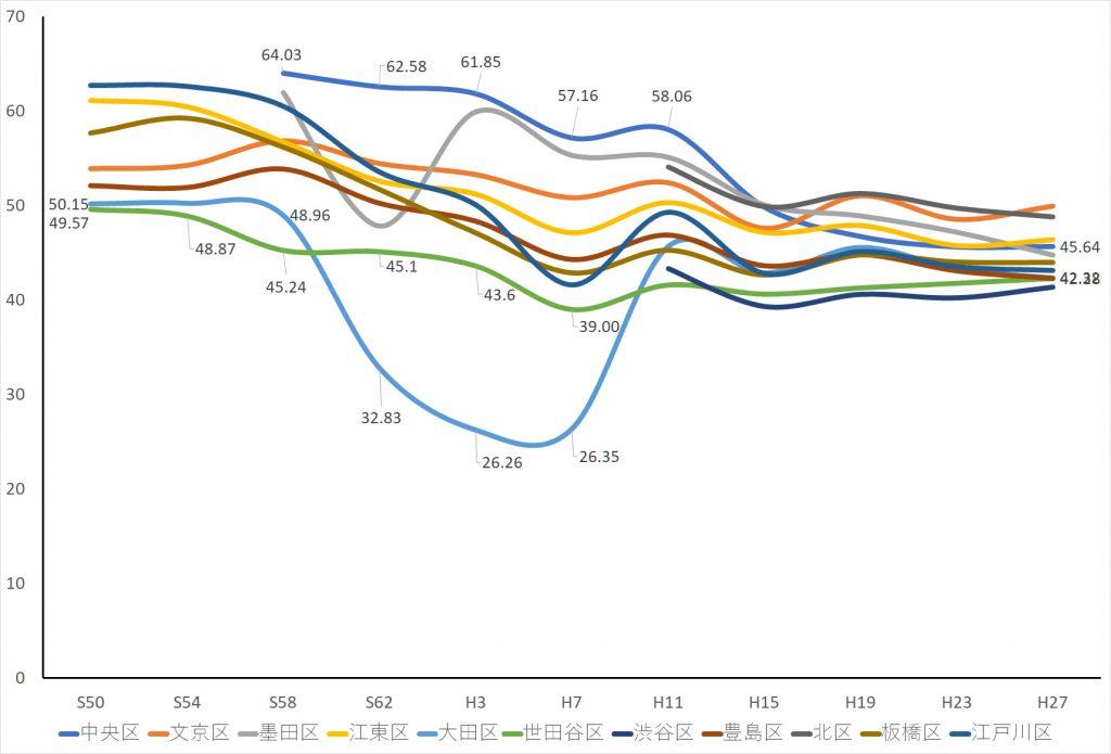 画像 11区の区長選挙投票率の推移